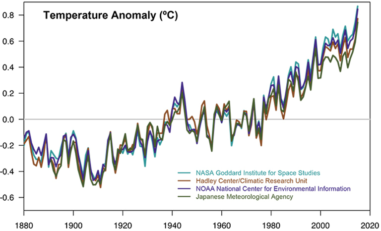 Global temperature data from four independent sources.