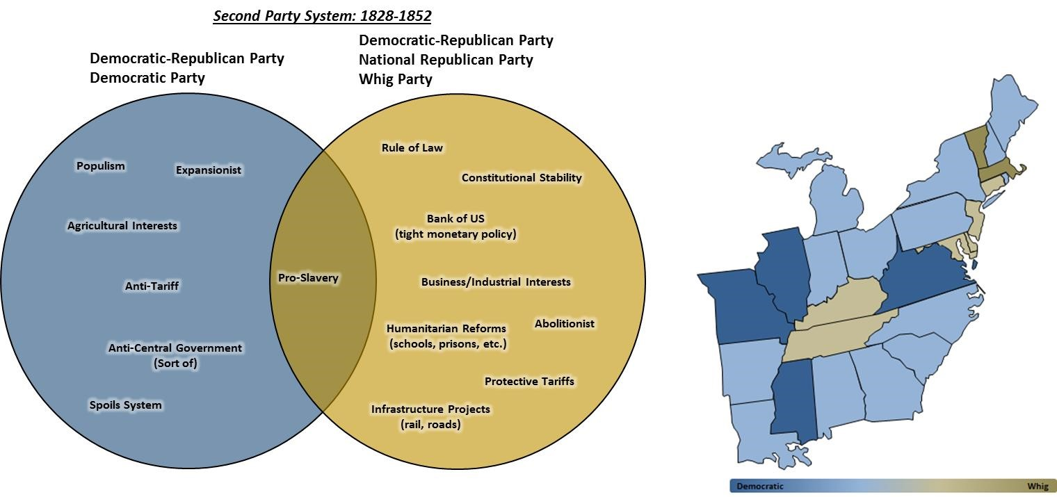 parties in the usa